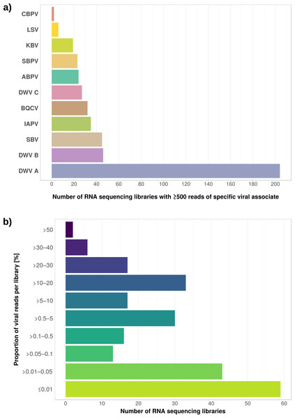Distribution of viral reads in Apis RNA sequencing libraries.