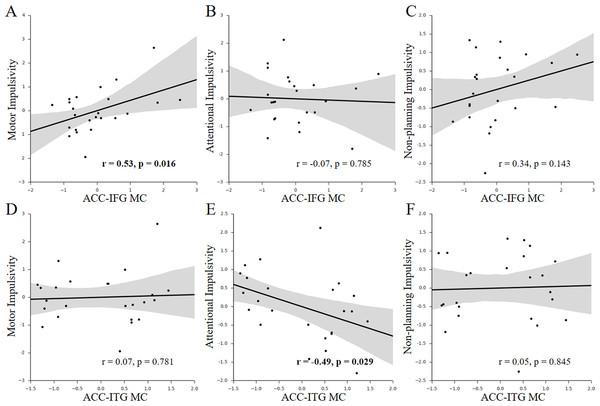 Behavior-MC correlations with facets of impulsivity.