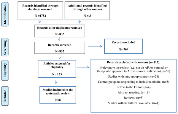 Flow diagram of literature search and selection of publications.