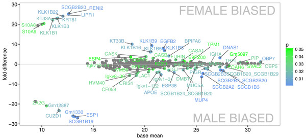 Graphical representation of protein signal intensities from LC-MS/MS (X axis) and particular fold differences between males and females.