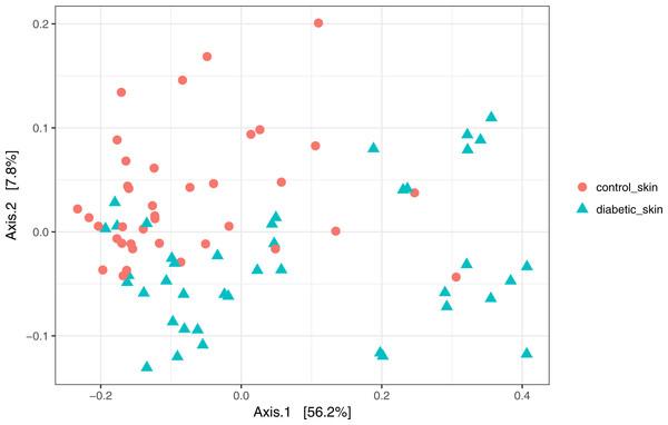 Principal coordinates analysis of diabetic and control skin samples.