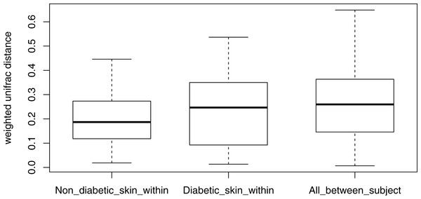 Boxplots of intra-individual differences over time in diabetic and non-diabetic skin microbial communities.