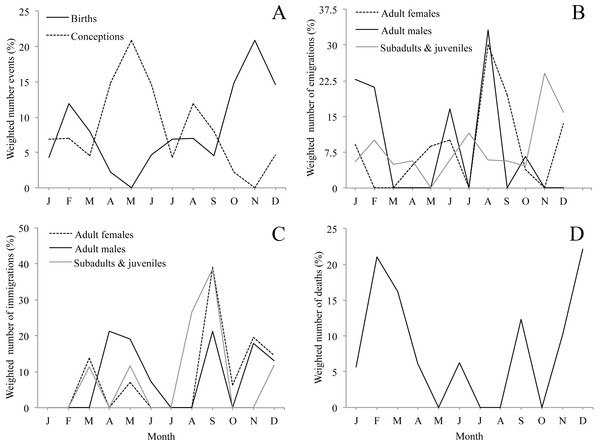 Seasonality of demographic events (A, birth, B, emigration, C, immigration, D, natural death, i.e., not associated with aggression) for 10 groups of mantled howler monkeys in the Los Tuxtlas Biosphere Reserve, Mexico.