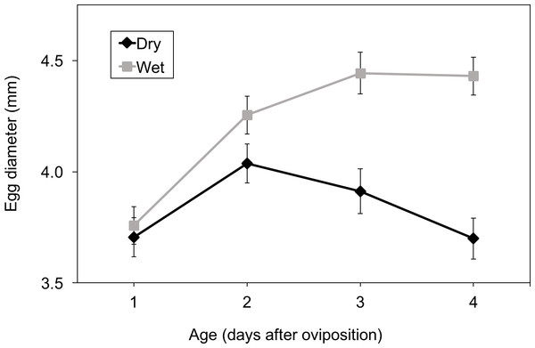 Effect of development and hydration treatment on Agalychnis callidryas egg diameter.