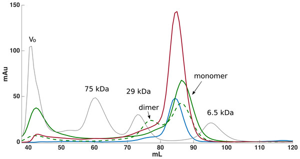 Size exclusion chromatography was used for further purification of FLRT-FnIII samples.