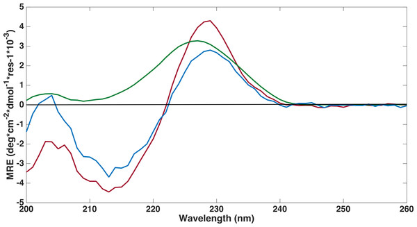 Far-UV circular dichroism spectroscopy was performed to assess if proteins were folded.