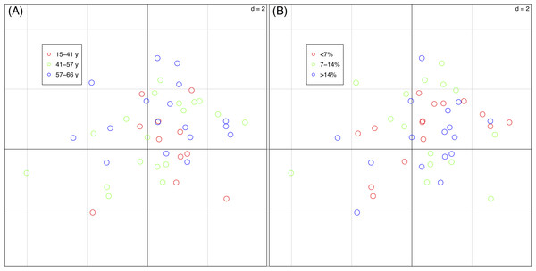 Sample scores (46 vegetation plots) of the first two axes of the basic-RLQ.