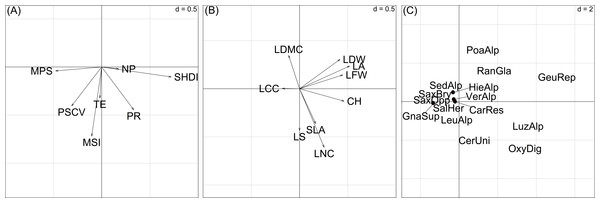 Ordination diagrams of the first two axes of the RLQ-analysis displaying the (A) landscape metrics scores, (B) plant trait scores, (C) species scores.