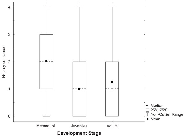 Predation of Artemia according to development stage.