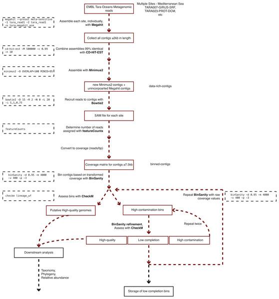 Workflow used to process Tara Oceans Mediterranean Sea metagenomic datasets.