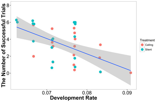 The number of successful trials a female completed was predicted by the development rate with females that developed at a higher rate having a lower success rate (N=36).