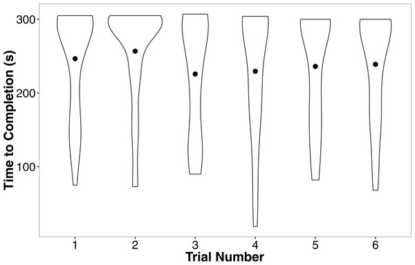 Violin plots of the completion time for individuals in the six regular training trials.