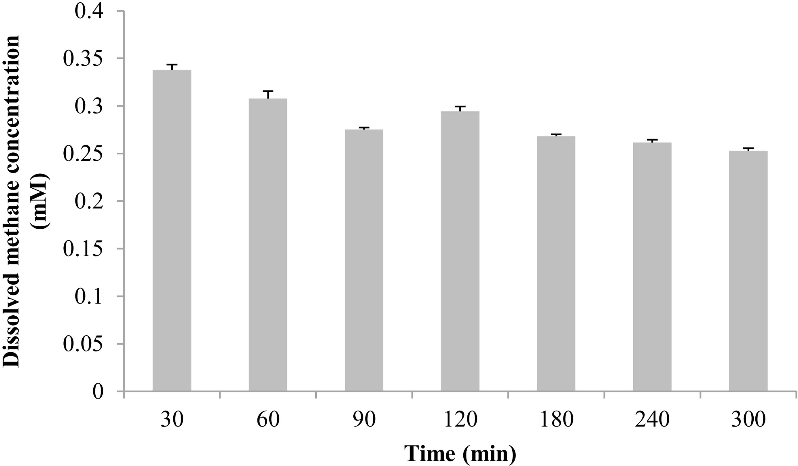 Molecular identification of methane monooxygenase and quantitative