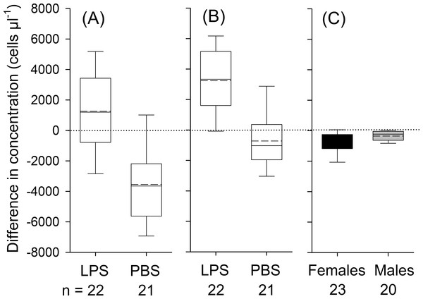 Treatment effects for leukocytes (A; treatment: LPS vs. PBS), for neutrophils (B; LPS vs. PBS) and eosinophils (C; males vs. females; black boxes indicate data from female and gray boxes data from male bats).