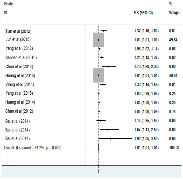 Meta-analysis of heat exposure and risk of cardiovascular mortality in males.