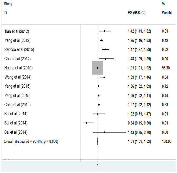 Meta-analysis of heat exposure and risk of cardiovascular mortality in females.