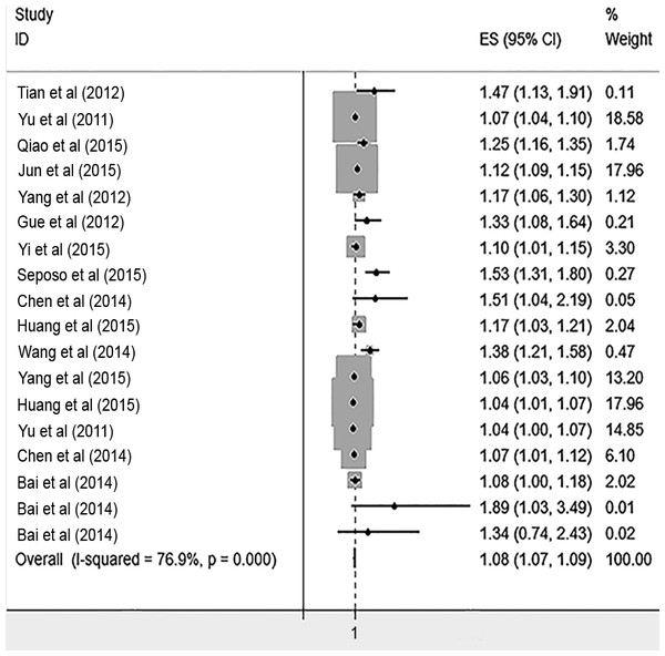 Meta-analysis of heat exposure on risk of cardiovascular mortality in vulnerable age groups.