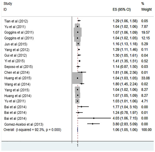 Meta-analysis of cold exposure on risk of cardiovascular mortality in vulnerable age groups.