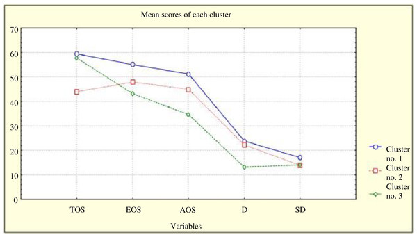 Differences among individuals from particular clusters with respect to coping styles.