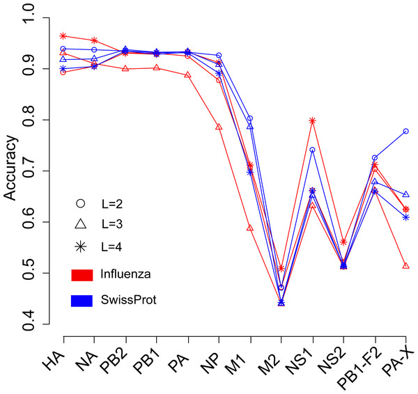 Comparison of overall accuracies for the models based on word vectors with words of two to four letters long (shown in circle, triangle and star, respectively) derived from the influenza protein dataset (red line) and SwissProt dataset (blue line).