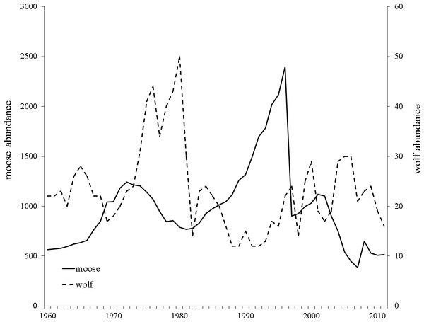Yearly Isle Royale moose (Alces alces) and wolf (Canis lupus) population census size since 1959.