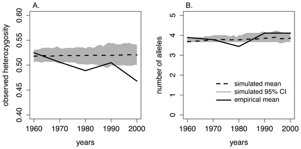 Comparison of heterozygosity and the number of alleles between the empirical data from moose on Isle Royale and simulated Isle Royale moose populations.
