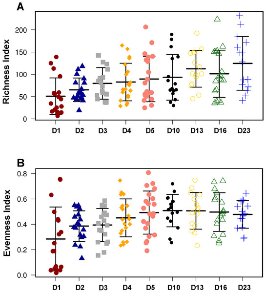 Overall diversity changes during the first 23 days of broiler microbiota development.