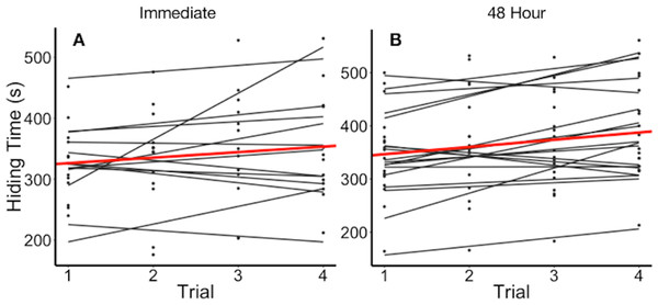 Hiding time (s) as a function of trial number, grouped by individual.