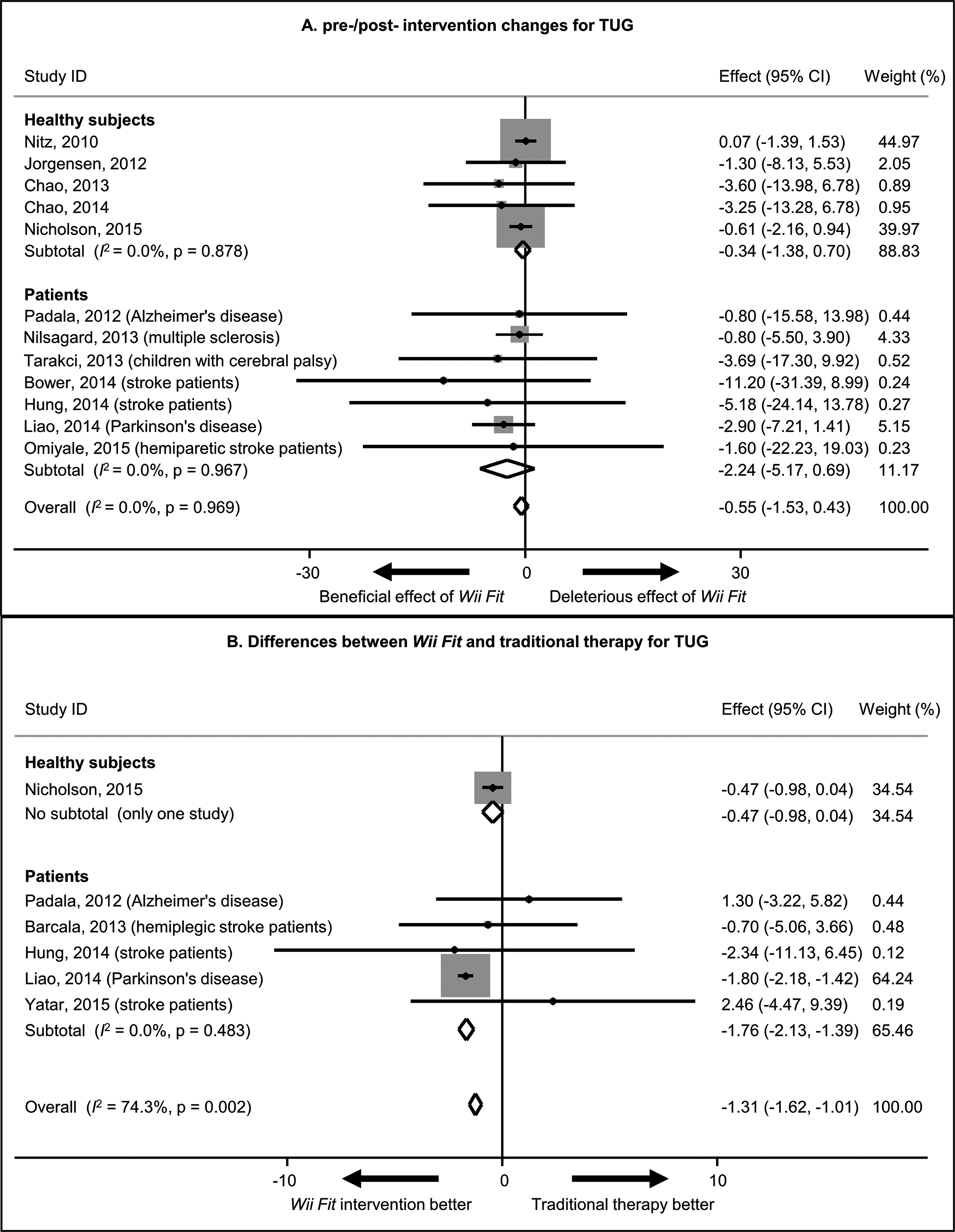 The Contribution Of Nintendo Wii Fit Series In Field Health Fig 448 Improved Duty Cycle Control Doi 107717 Peerj3600 5