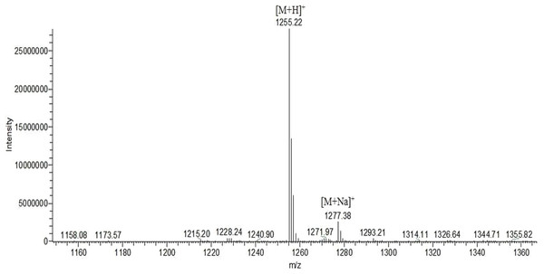 Mass spectrometry analysis of the first active compound.
