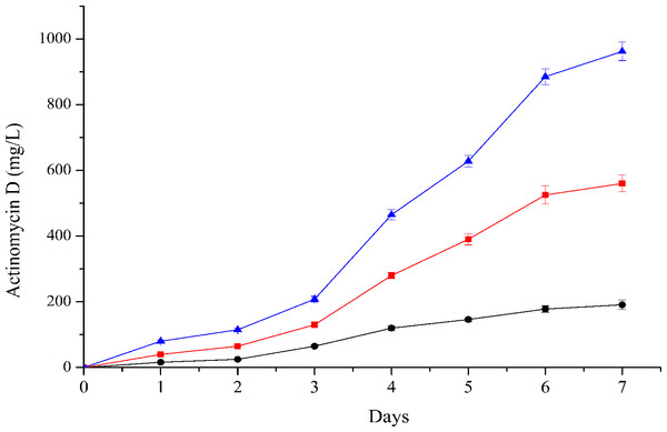 Time course production of actinomycin D by strain NJ-4 cultured in CS (triangle), GSS (square) and GS (circle) media.