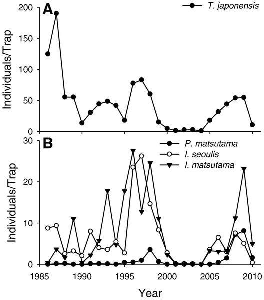 Changes in the abundance of pine needle gall midge (PNGM) (A) and its parasitoids (B), in the study site from 1986 to 2010.