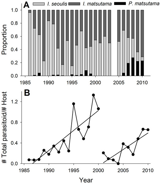 Changes in the relative abundance of each parasitoid (A), and host-parasitoid ratio (B).