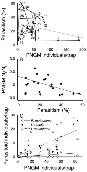 Relationship between the pine needle gall midge (PNGM) abundance and total parasitism rates (r2 = 0.26; F1,18 = 6.31; P < 0.021) (A), influence of total parasitism rate on the changes in PNGM (r2 = 0.28; F1,18 = 8.31; P < 0.01) (B), and numerical response of parasitoids to host abundance (I. matsutama: r2 = 0.44, F1,21 = 16.50, P < 0.0001; I. seoulis: r2 = 0.56, F1,21 = 26.38, P < 0.0001; P. matsutama: r2 = 0.13, F1,21 = 3.24, P = 0.08) (C).