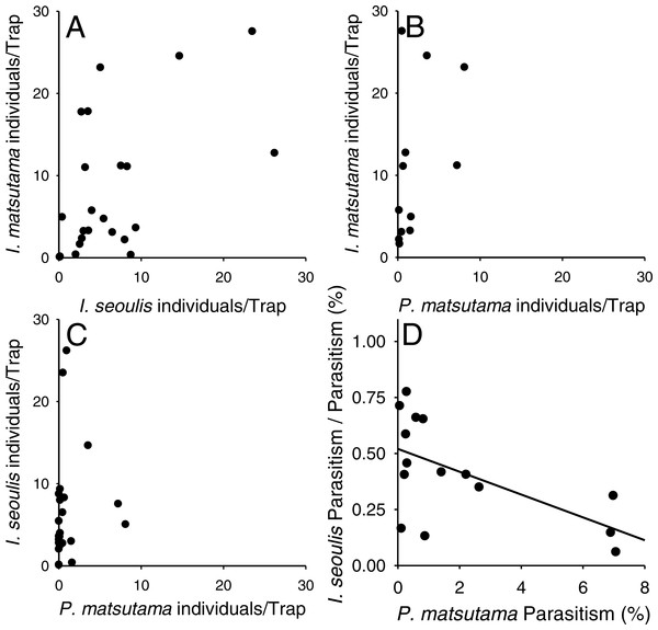 Relationship between two parasitoids: Inostemma matsutama and Platygaster matsutama (A), I. matsutama and Inostemma seoulis (B), I. matsutama and P. matsutama (C), and relationship between the proportion of I. seoulis in total parasitism and P. matsutama parasitism rate (D).