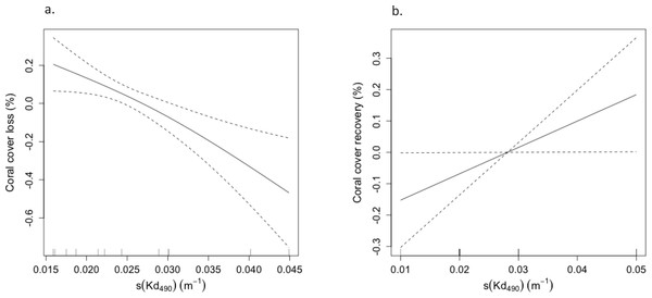 (A) Negative correlation between coral cover loss (%) and attenuation coefficient (Kd490) during 2006 and 2008 and (B) positive correlation between coral cover recovery (%) and light attenuation coefficient (Kd490) from 2009 and 2012 at reef stations in Guánica, Mayagüez (10 m), Ponce, and Isla Desecheo (15 m).