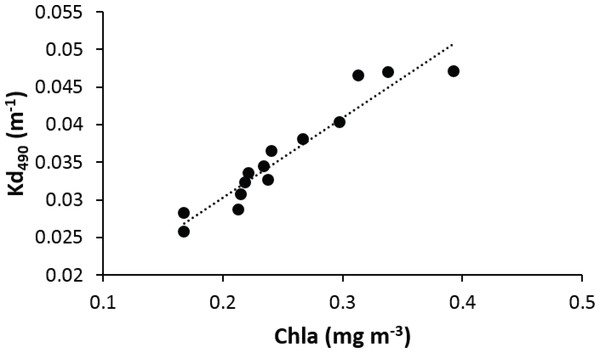 Linear regression showing a positive relationship between the average chlorophyll-a and attenuation coefficient (Kd490) in the vicinity of reefs surveyed in Puerto Rico from 2000 to 2013.