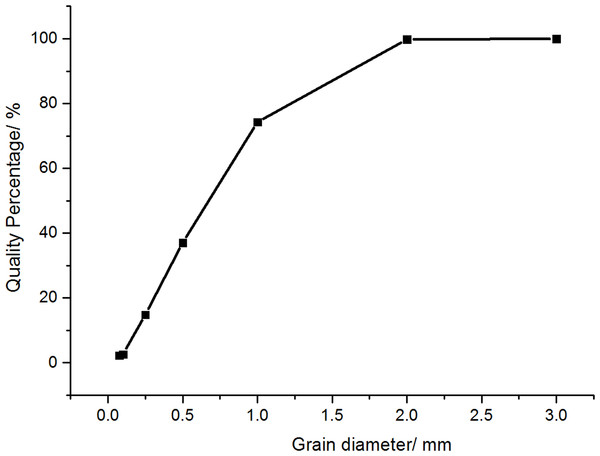 Particle size distribution of sand used in trackway.