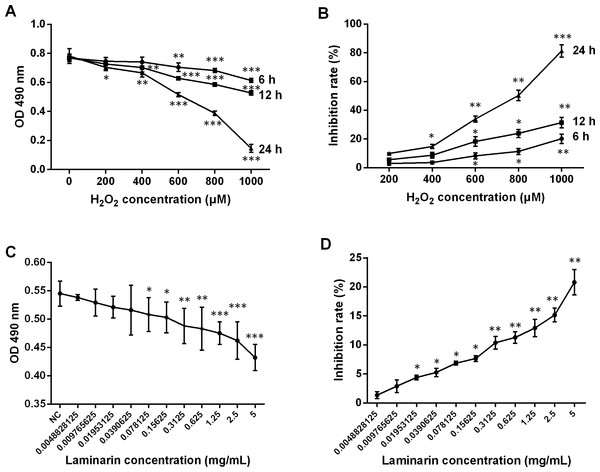 Change of viability and inhibition rate of human lung fibroblast cells MRC-5 by hydrogen peroxide (H2O2) and laminarin of different concentrations and incubation time.