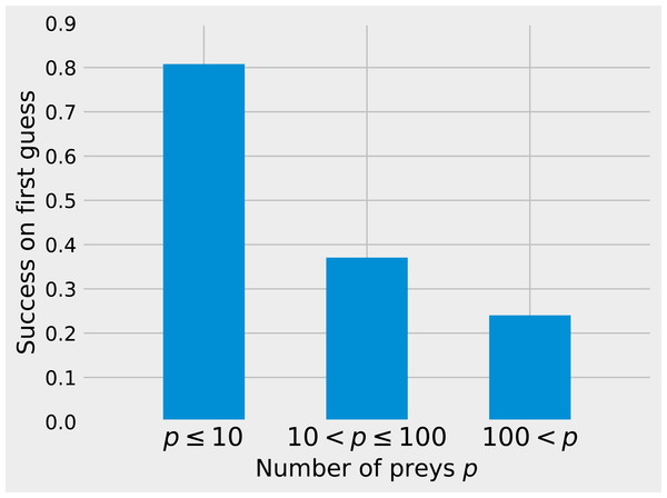 Success on first guess with Tanimoto similarity as a function of the number of prey.
