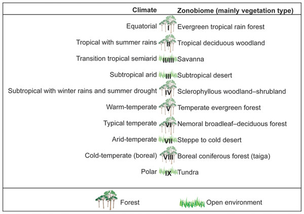 Bioclimatic climatic typology.