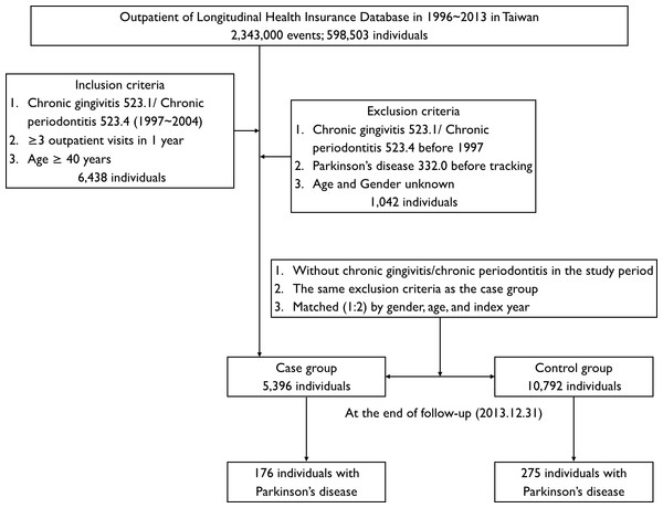 Flowchart of cohort selection of patients from the National Health Research Institute.