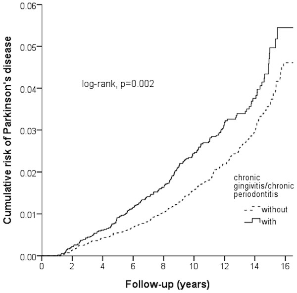 Kaplan–Meier model based on the Cox-regression analysis for the cumulative risk of Parkinson's disease among the case and control cohort with the log-rank test.