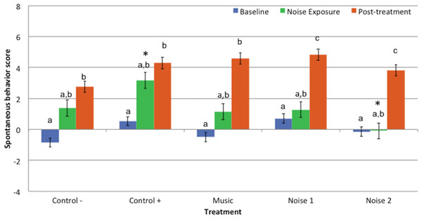 Mean spontaneous behavior scores ± standard error of the mean for 3 evaluation periods (baseline, noise exposure, post-treatment) in 5 treatments (Control−, Control+, Music, Noise 1, Noise 2) (n = 10 dogs).
