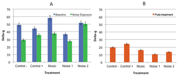Mean delta-g values ± standard error of the mean for 3 experimental periods (baseline, noise exposure, post-treatment) in 5 noise treatments (Control−, Control+, Music, Noise 1, Noise 2) (n = 10 dogs).