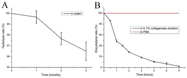 In vitro degradation performance of mTG sponges.
