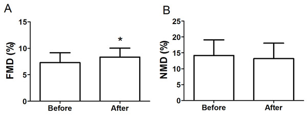 FMD (A) and NMD (B) in obese subjects before and after 8-week combined exercise and diet intervention.