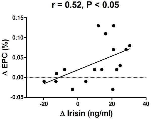 Correlation between change in circulating irisin levels and change in circulating EPC number in obese subjects after 8-week combined exercise and diet intervention.