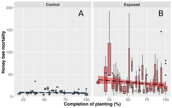 Honey bee mortality in function on planting completion.