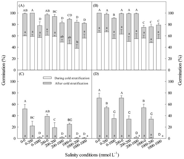 Effect of salinity during and after cold stratification on germination.